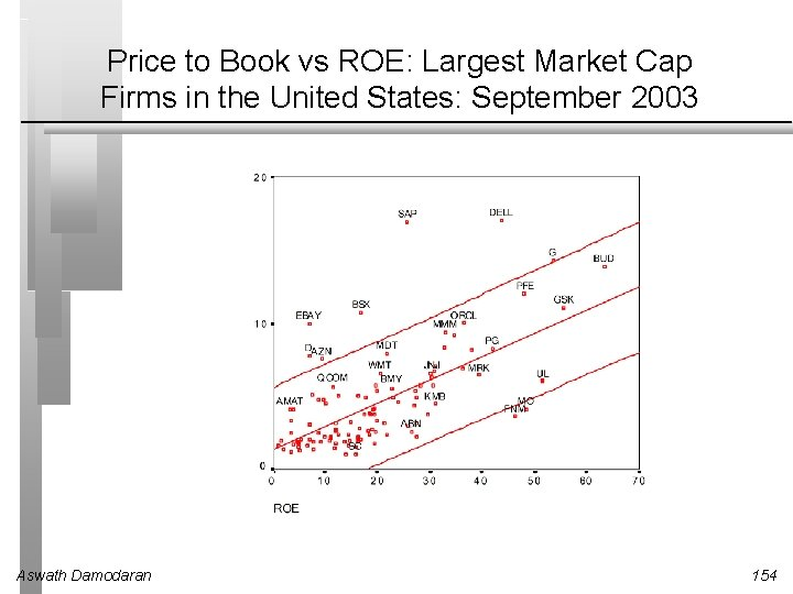 Price to Book vs ROE: Largest Market Cap Firms in the United States: September