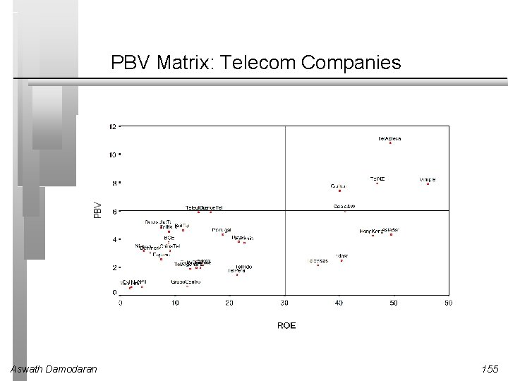 PBV Matrix: Telecom Companies Aswath Damodaran 155