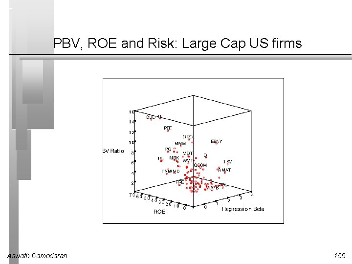 PBV, ROE and Risk: Large Cap US firms Aswath Damodaran 156