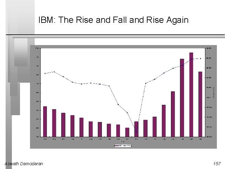 IBM: The Rise and Fall and Rise Again Aswath Damodaran 157