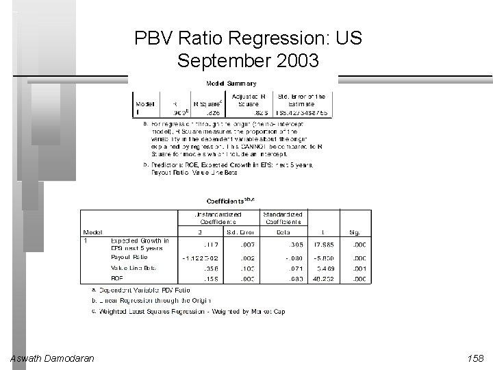 PBV Ratio Regression: US September 2003 Aswath Damodaran 158