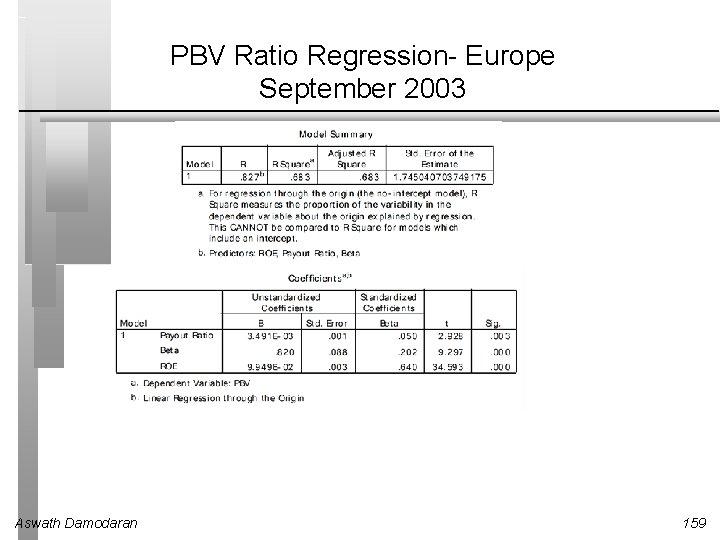 PBV Ratio Regression- Europe September 2003 Aswath Damodaran 159