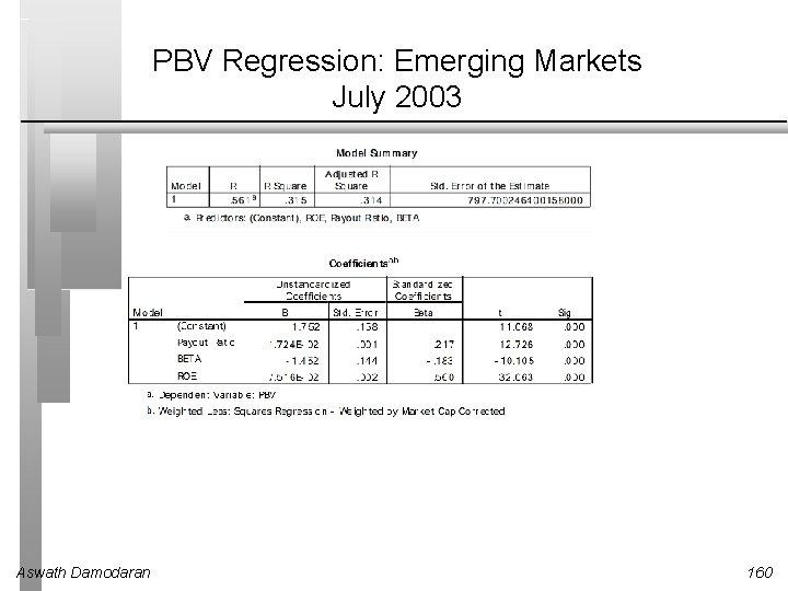 PBV Regression: Emerging Markets July 2003 Aswath Damodaran 160