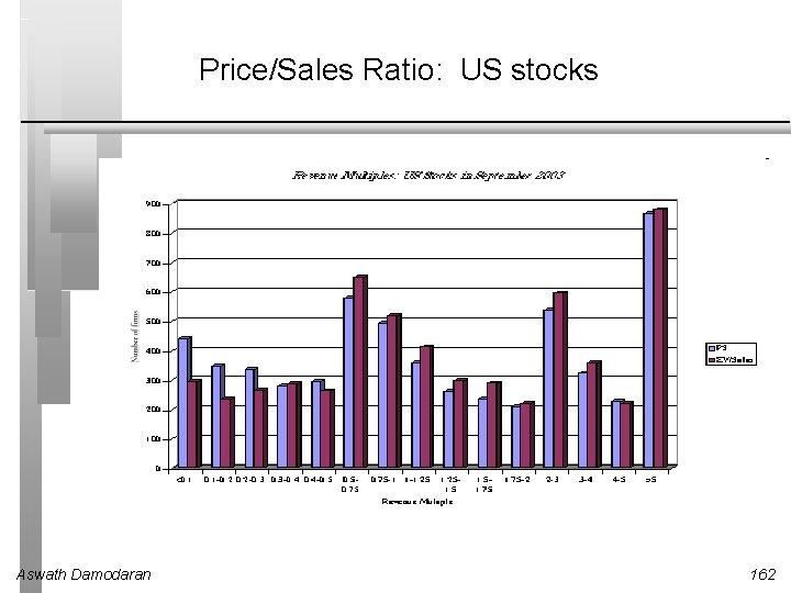 Price/Sales Ratio: US stocks Aswath Damodaran 162