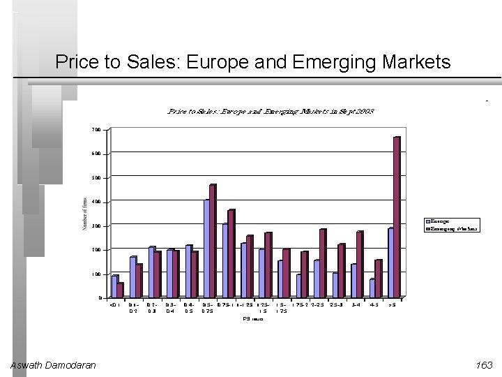 Price to Sales: Europe and Emerging Markets Aswath Damodaran 163