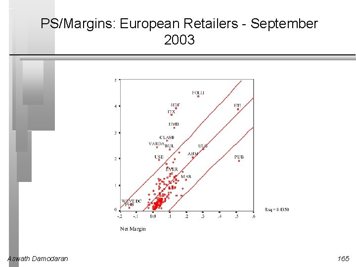 PS/Margins: European Retailers - September 2003 Aswath Damodaran 165