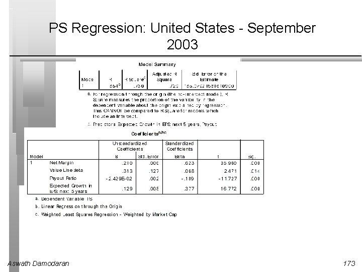 PS Regression: United States - September 2003 Aswath Damodaran 173