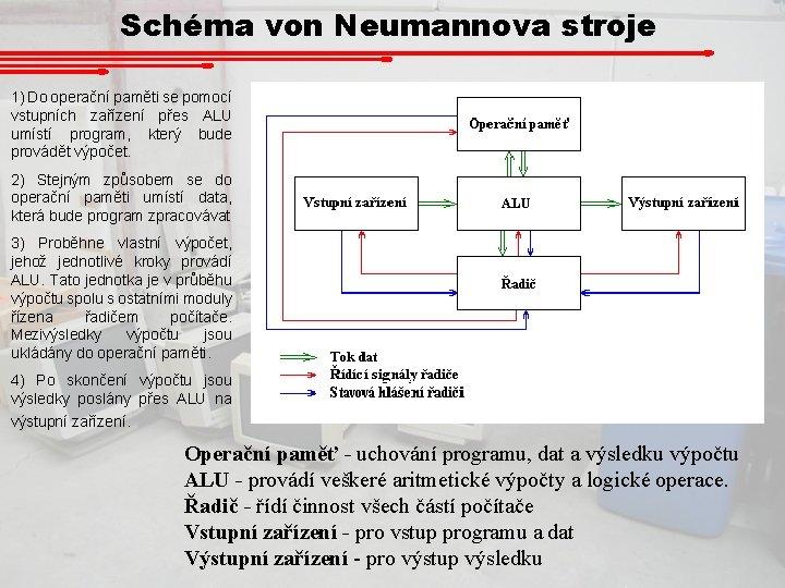 Schéma von Neumannova stroje 1) Do operační paměti se pomocí vstupních zařízení přes ALU