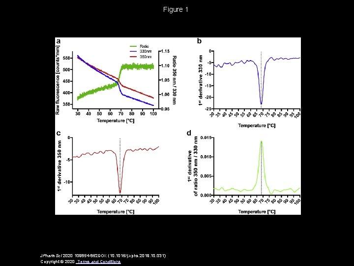 Figure 1 JPharm. Sci 2020 109854 -862 DOI: (10. 1016/j. xphs. 2019. 10. 031)