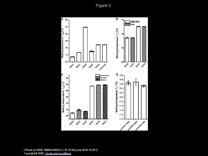 Figure 2 JPharm. Sci 2020 109854 -862 DOI: (10. 1016/j. xphs. 2019. 10. 031)