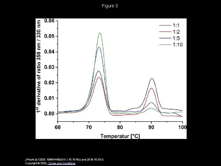 Figure 3 JPharm. Sci 2020 109854 -862 DOI: (10. 1016/j. xphs. 2019. 10. 031)