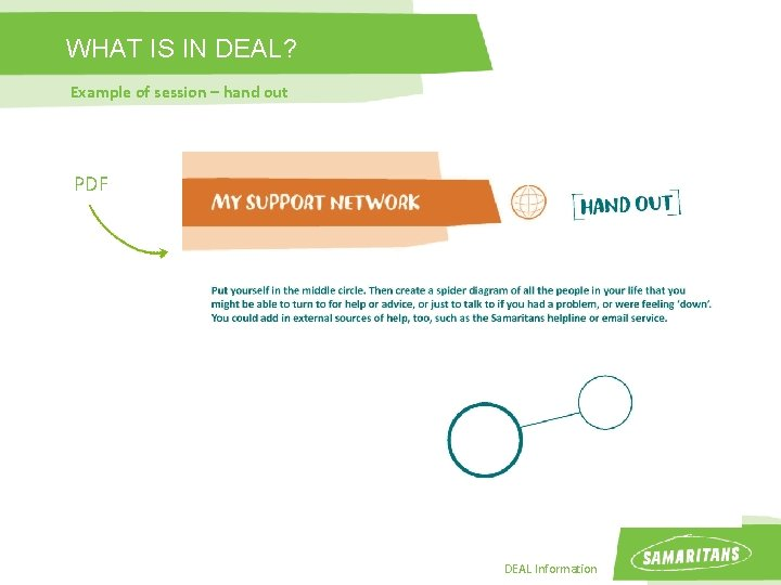 WHAT IS IN DEAL? Example of session – hand out PDF DEAL Information