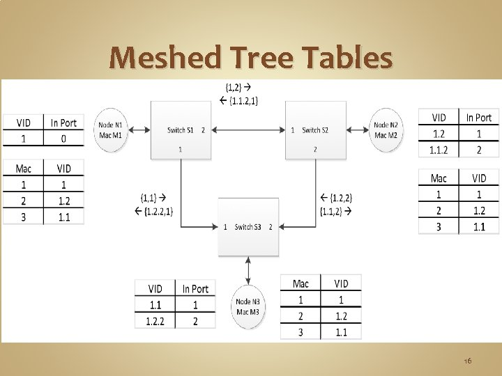 Meshed Tree Tables 16