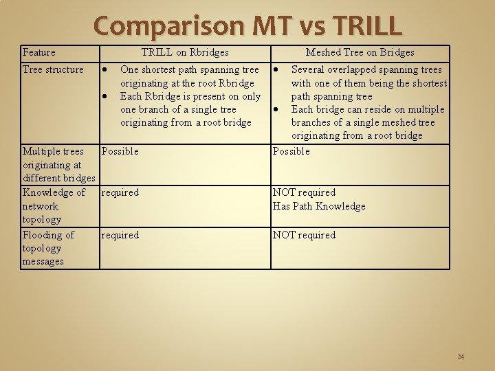 Comparison MT vs TRILL Feature Tree structure TRILL on Rbridges One shortest path spanning