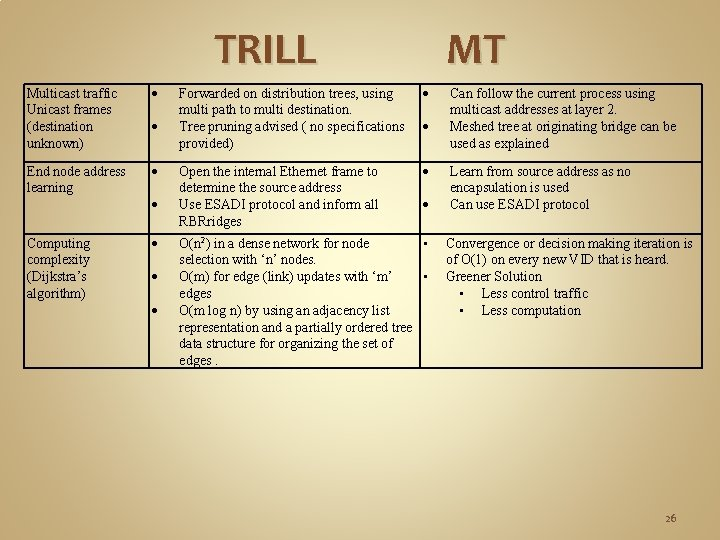 TRILL Multicast traffic Unicast frames (destination unknown) End node address learning Computing complexity (Dijkstra's