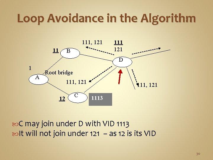 Loop Avoidance in the Algorithm 111, 121 11 B 111 121 D 1 A