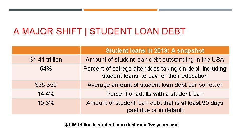 A MAJOR SHIFT   STUDENT LOAN DEBT $1. 41 trillion 54% $35, 359 14.
