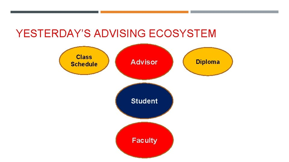 YESTERDAY'S ADVISING ECOSYSTEM Class Schedule Advisor Student Faculty Diploma