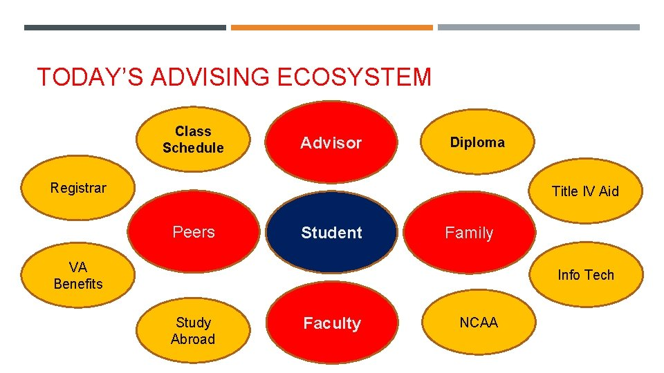 TODAY'S ADVISING ECOSYSTEM Class Schedule Advisor Diploma Registrar Title IV Aid Peers Student Family