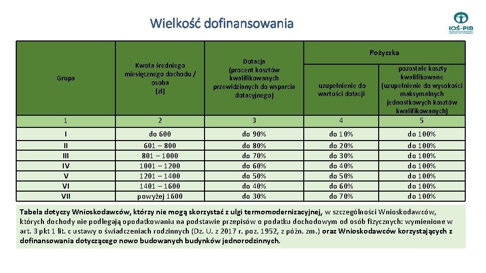 Wielkość dofinansowania Pożyczka Grupa Kwota średniego miesięcznego dochodu / osoba [zł] Dotacja (procent kosztów