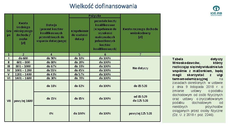 Wielkość dofinansowania Pożyczka uzupełnienie do wartości dotacji pozostałe koszty kwalifikowane (uzupełnienie do wysokości maksymalnych