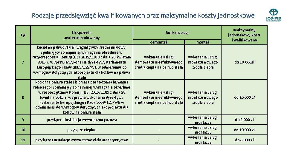 Rodzaje przedsięwzięć kwalifikowanych oraz maksymalne koszty jednostkowe Lp 7 8 Urządzenie , materiał budowlany