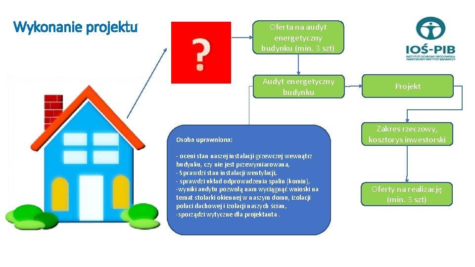 Wykonanie projektu ? Oferta na audyt energetyczny budynku (min. 3 szt) Audyt energetyczny budynku