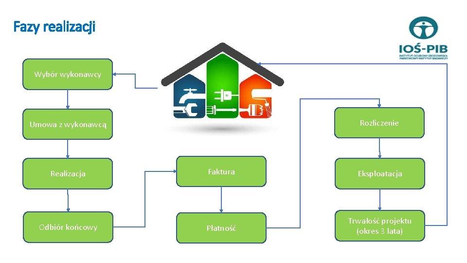Fazy realizacji Wybór wykonawcy Rozliczenie Umowa z wykonawcą Realizacja Odbiór końcowy Faktura Eksploatacja Płatność