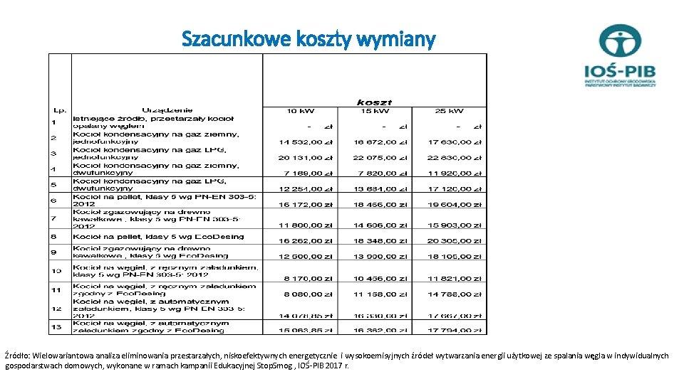 Szacunkowe koszty wymiany Źródło: Wielowariantowa analiza eliminowania przestarzałych, niskoefektywnych energetycznie i wysokoemisyjnych źródeł wytwarzania