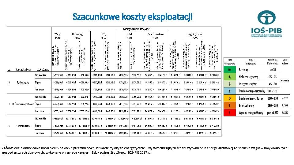 Szacunkowe koszty eksploatacji Źródło: Wielowariantowa analiza eliminowania przestarzałych, niskoefektywnych energetycznie i wysokoemisyjnych źródeł wytwarzania