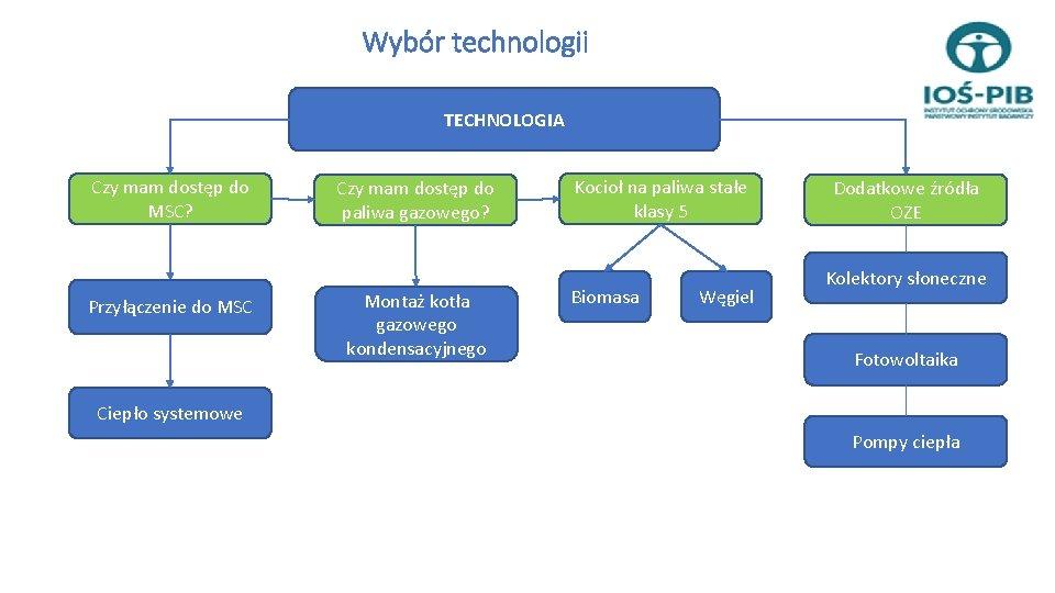 Wybór technologii TECHNOLOGIA Czy mam dostęp do MSC? Przyłączenie do MSC Czy mam dostęp