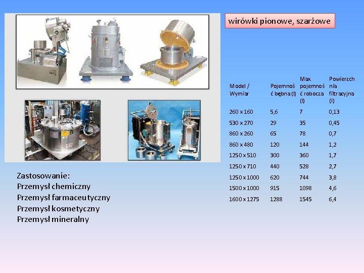 wirówki pionowe, szarżowe Zastosowanie: Przemysł chemiczny Przemysł farmaceutyczny Przemysł kosmetyczny Przemysł mineralny Model /