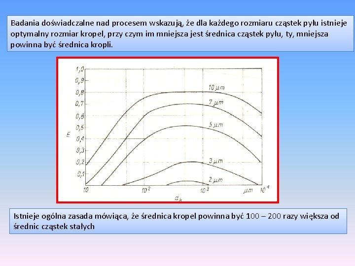 Badania doświadczalne nad procesem wskazują, że dla każdego rozmiaru cząstek pyłu istnieje optymalny rozmiar