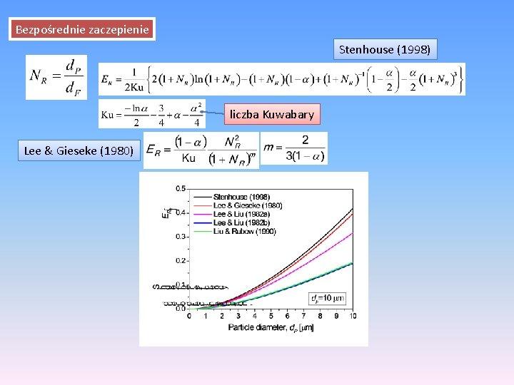 Bezpośrednie zaczepienie Stenhouse (1998) liczba Kuwabary Lee & Gieseke (1980)