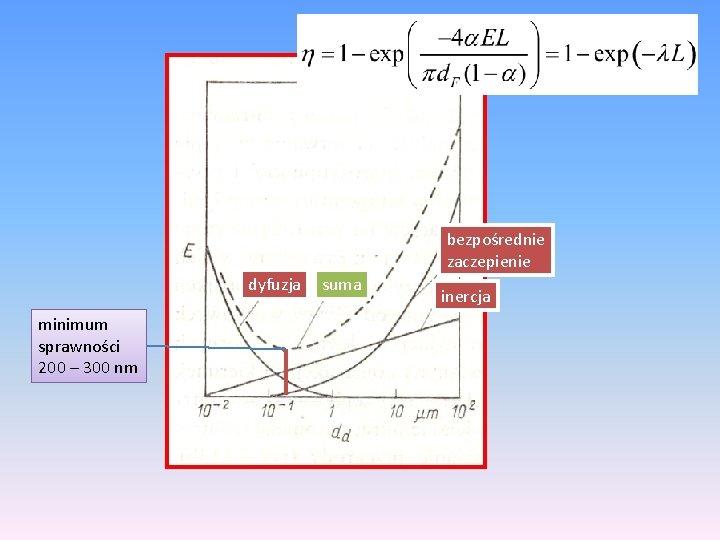 bezpośrednie zaczepienie dyfuzja minimum sprawności 200 – 300 nm suma inercja