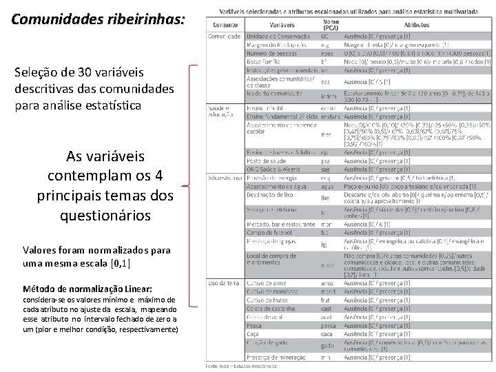 Comunidades ribeirinhas: Seleção de 30 variáveis descritivas das comunidades para análise estatística As variáveis