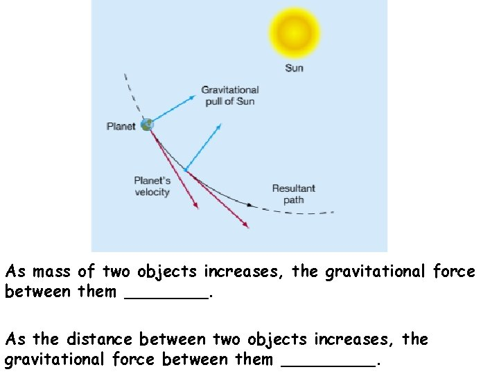 As mass of two objects increases, the gravitational force between them ____. As the
