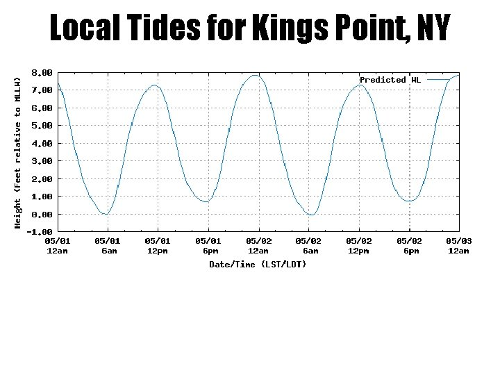 Local Tides for Kings Point, NY