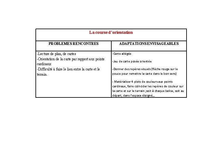 La course d'orientation PROBLEMES RENCONTRES -Lecture de plan, de cartes -Orientation de la carte