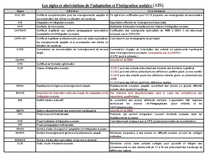 Sigles 2 CA -SH Définition Commentaires AIS Certificat complémentaire pour les enseignements adaptés et