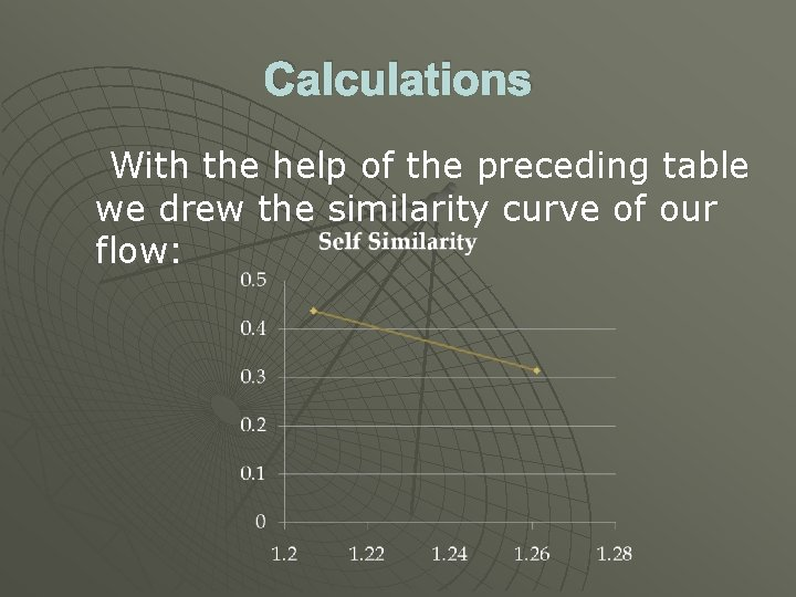 Calculations With the help of the preceding table we drew the similarity curve of