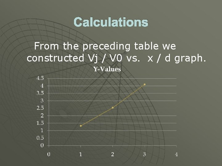 Calculations From the preceding table we constructed Vj / V 0 vs. x /