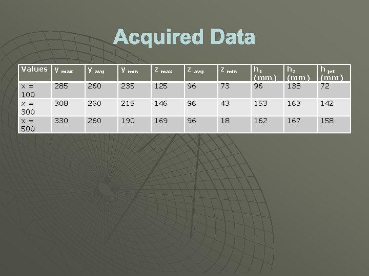 Acquired Data Values y max y avg y min z max z avg z