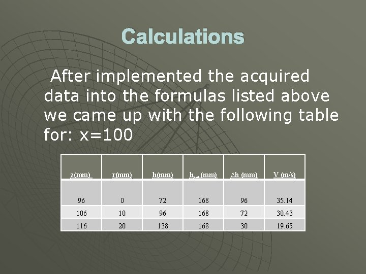 Calculations After implemented the acquired data into the formulas listed above we came up