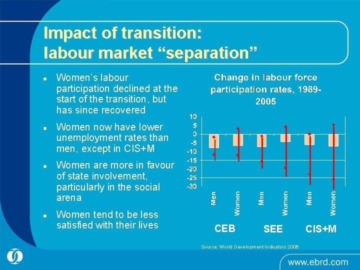 """Impact of transition: labour market """"separation"""" l l Women's labour participation declined at the"""