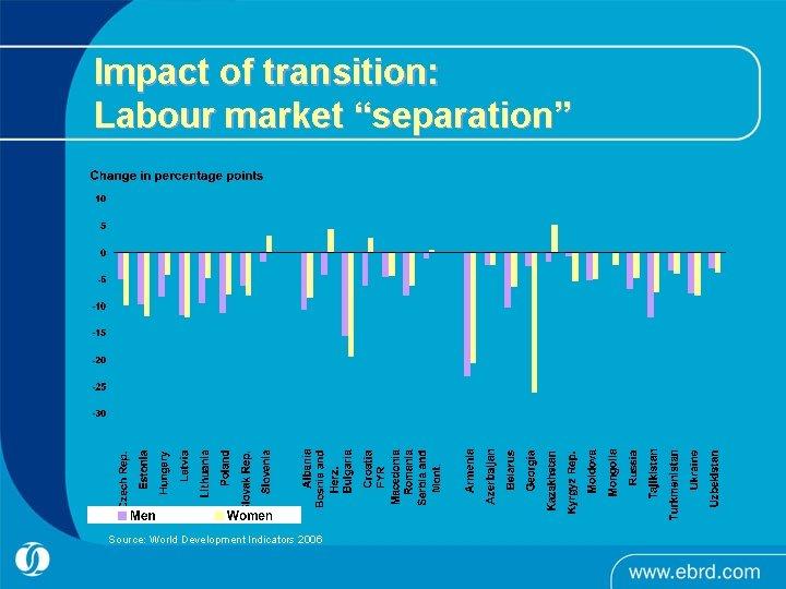 "Impact of transition: Labour market ""separation"" Source: World Development Indicators 2006"