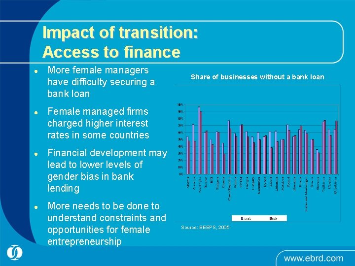 Impact of transition: Access to finance l l More female managers have difficulty securing