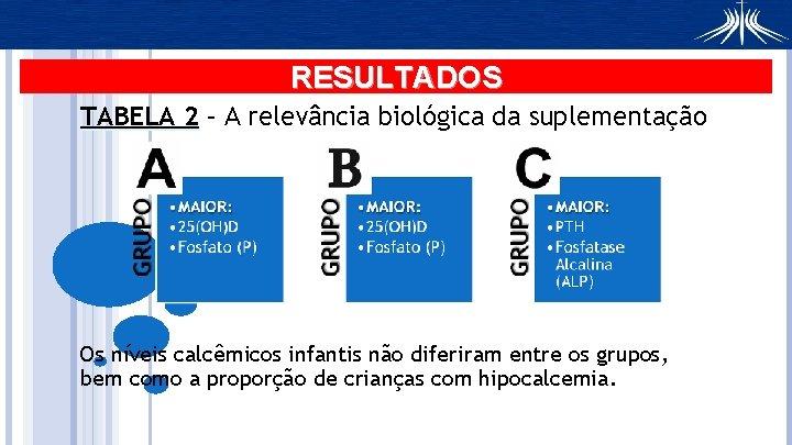RESULTADOS TABELA 2 – A relevância biológica da suplementação Os níveis calcêmicos infantis não