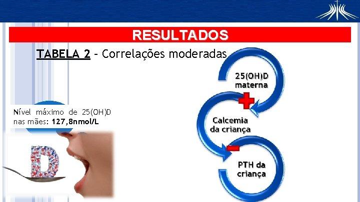 RESULTADOS TABELA 2 – Correlações moderadas Nível máximo de 25(OH)D nas mães: 127, 8