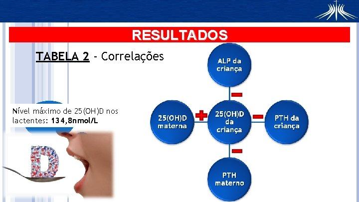 RESULTADOS TABELA 2 - Correlações Nível máximo de 25(OH)D nos lactentes: 134, 8 nmol/L